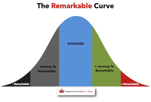 remarkable curve