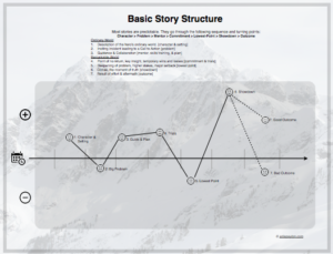 story structure image